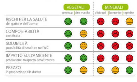 Greencat Tabella comparativa